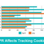 Less Cookies – Thanks to GDPR